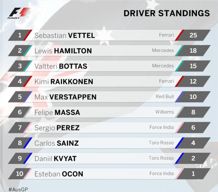 f1 drivers standings