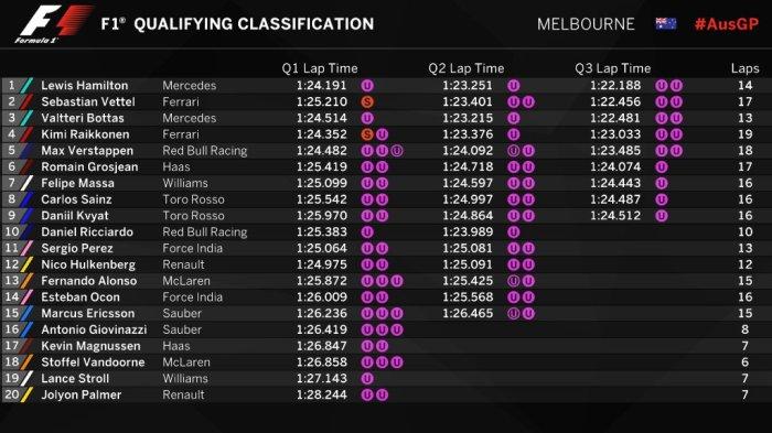 formula 1 qualifying table