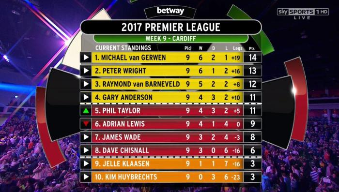 sky sports darts table
