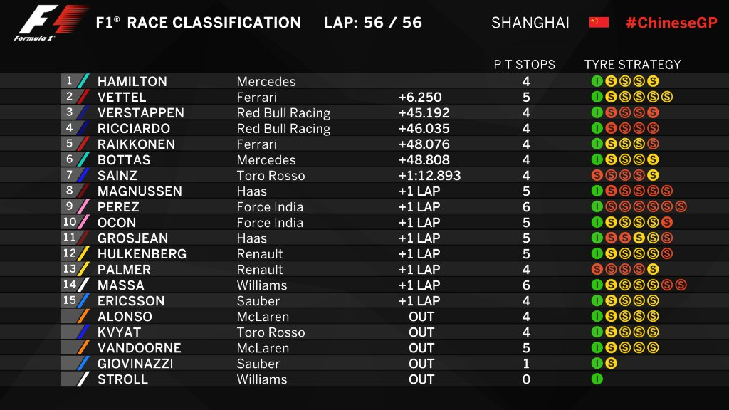 china race results