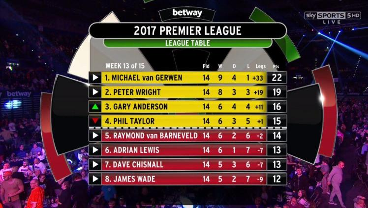 premier league darts latest scores