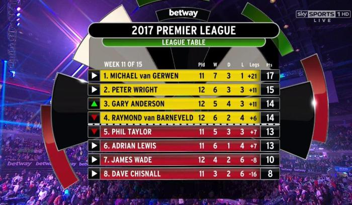 table liverpool